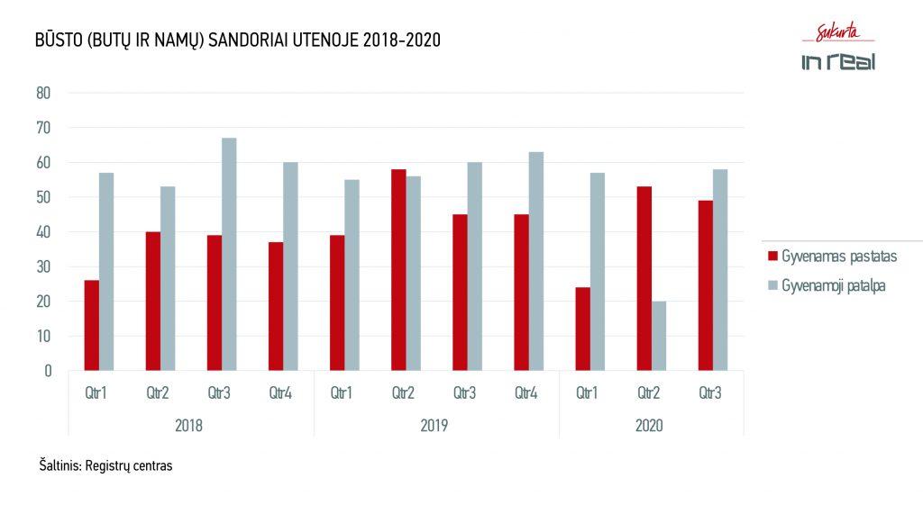 Būsto sandoriai Utenoje 2018-2020