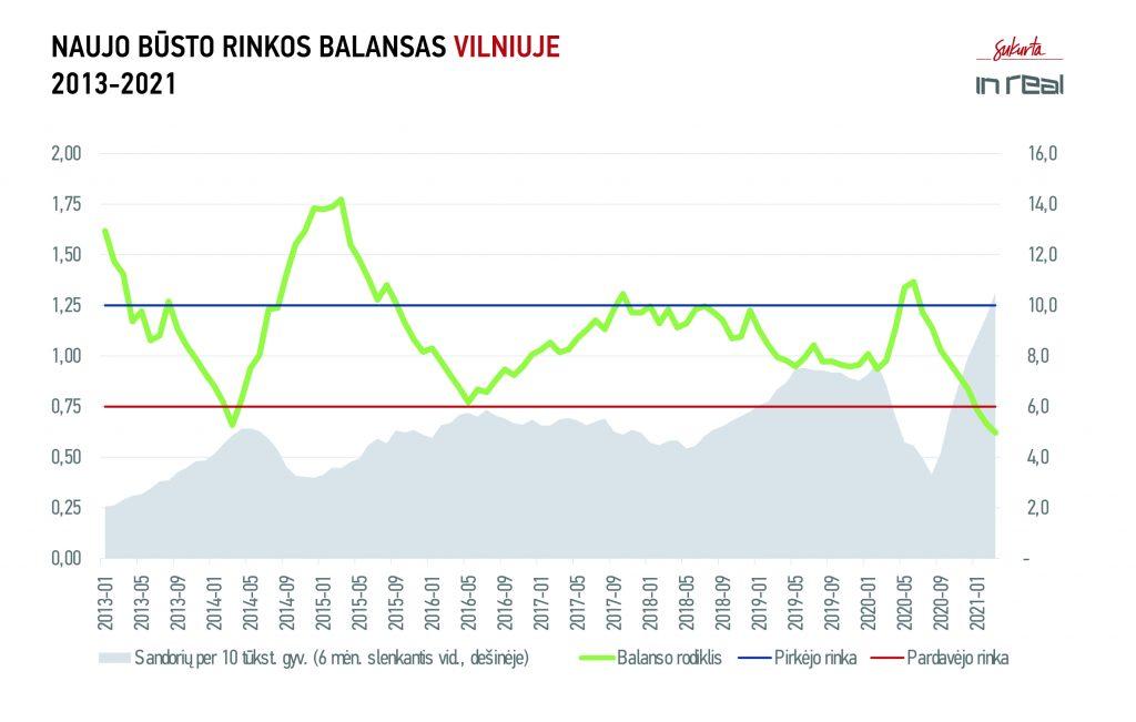 Naujo būsto rinkos balansas Vilniuje 2013-2021